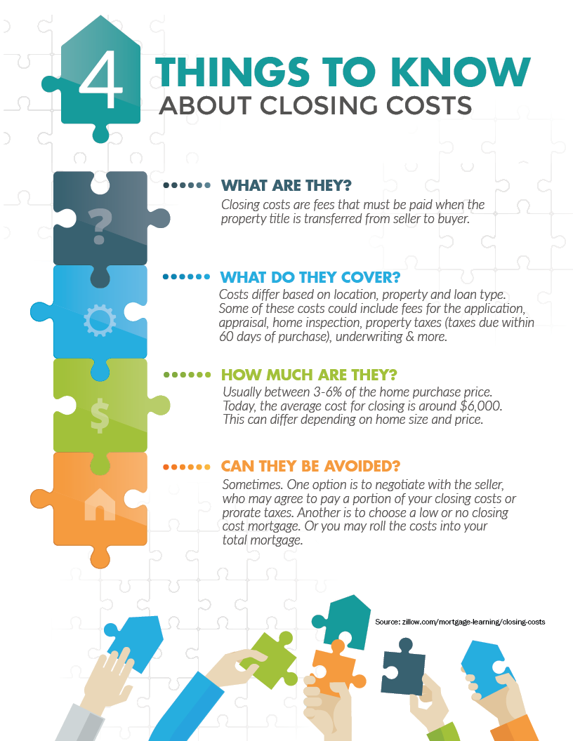 closing costs infographic