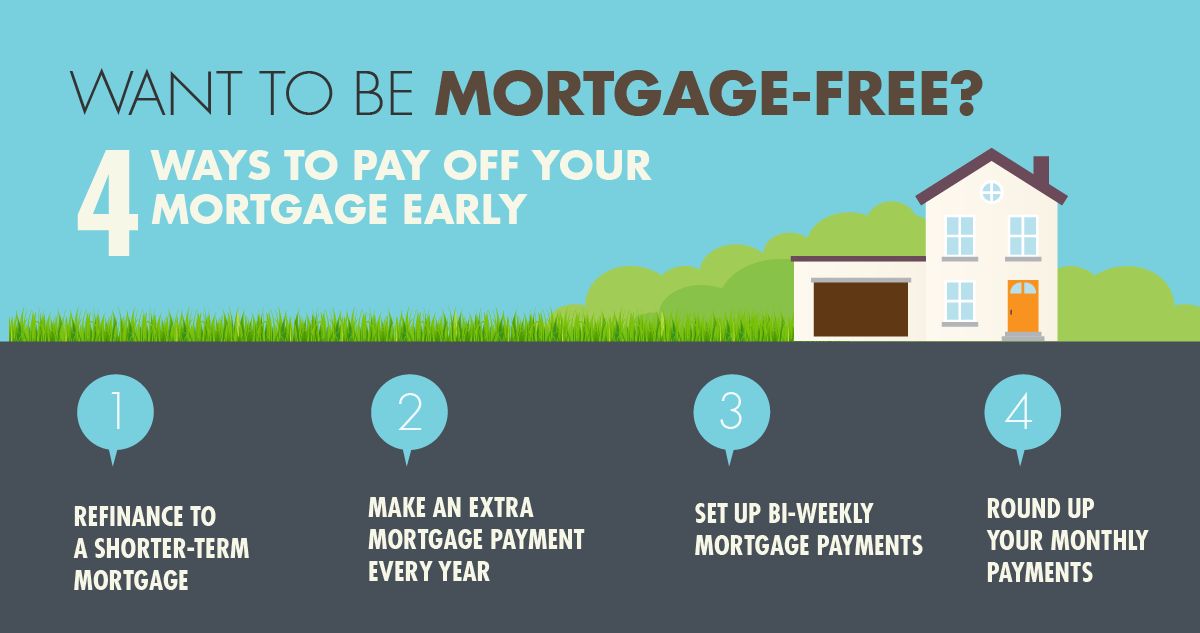 4 ways to pay off your mortgage